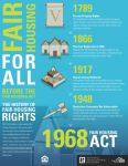 NAR Fair Housing Poster